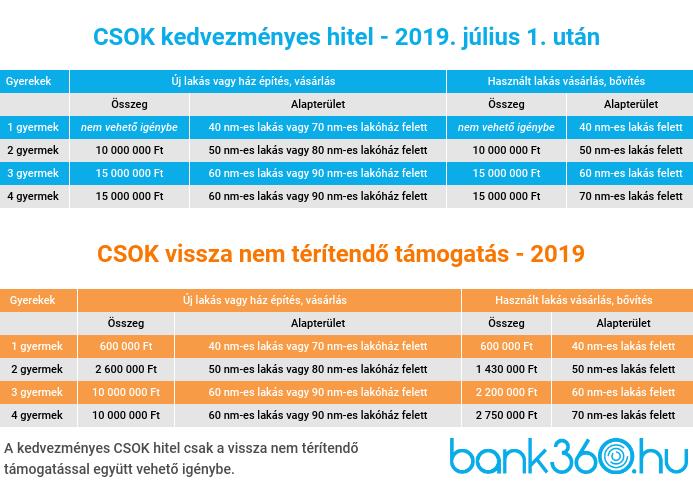 CSOK 2019 július 1 utáni állami támogatások és kamattámogatott hitel