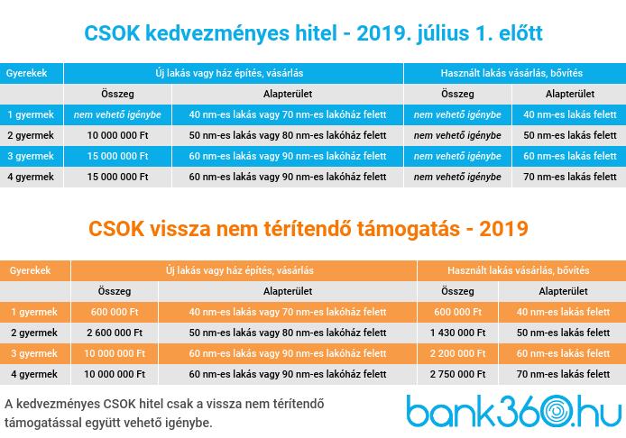 CSOK 2019 július 1 előtti állami támogatások és kamattámogatott hitel